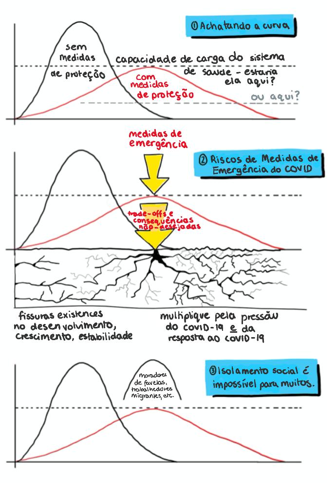 Covid 3 curves - brazil portuguese