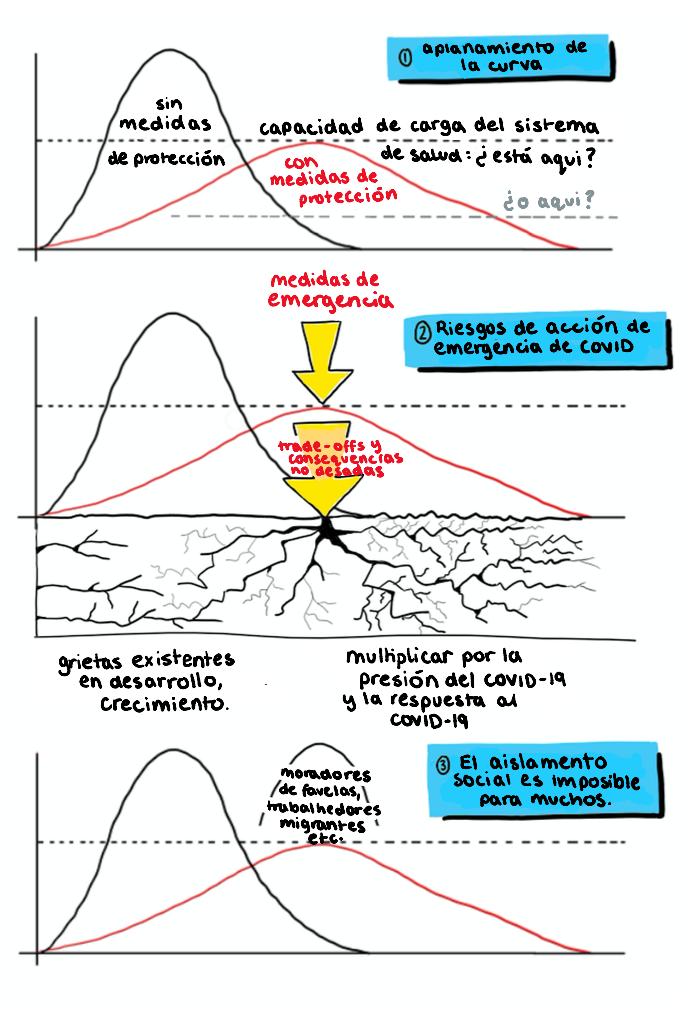 Covid 3 curves - spanish